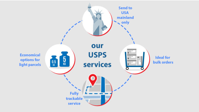 Send light parcels to the USA with USPS service
